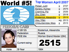 Chess Grandmaster Alexandra Kosteniuk has a chess ELO Rating of 2515