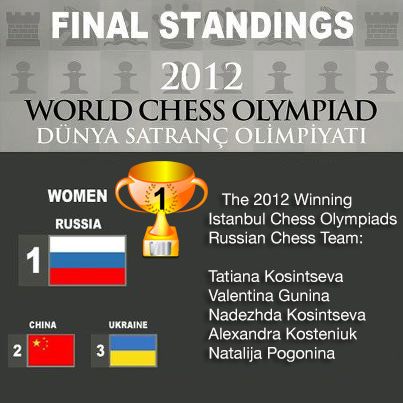 Winners of the 2012 World Chess Olympiad