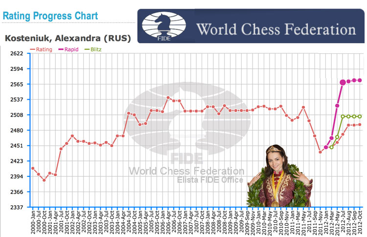 Chess FIDE Elo Rating of Chess Queen™ Alexandra Kosteniuk