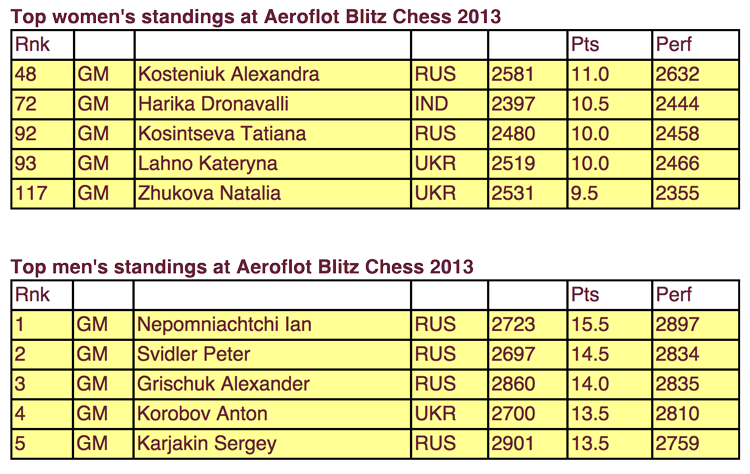 Chess Queen Kosteniuk is the top woman finisher at the 2013 Aeroflot Blitz Open