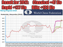 Chess Queen Alexandra Kosteniuk increased her Elo a lot in 2012