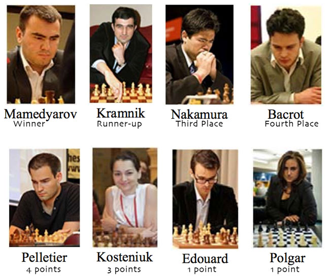 Geneva Chess Open standings